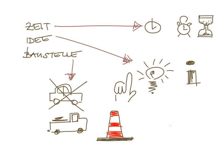 Sketchnoting von Bauprozessen