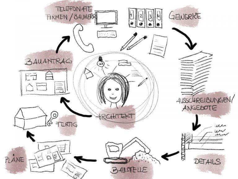 Zeichnung vom Sketchnoting Workshop Stories vom Bau
