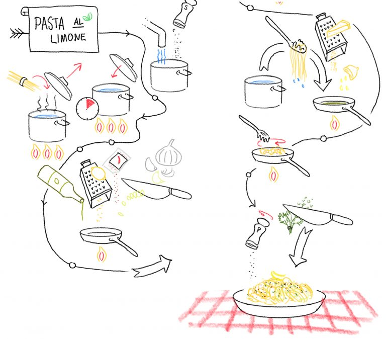 Zeichnung vom Sketchnoting Workshop Storytelling